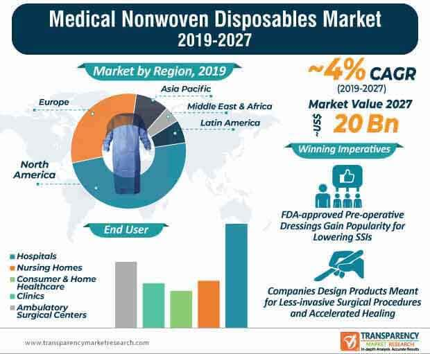Medical Nonwoven Disposables  Market Insights, Trends & Growth Outlook