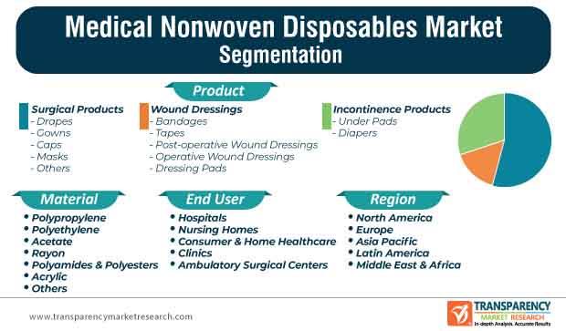 medical nonwoven disposables market segmentation