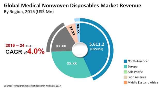 medical nonwoven disposables market