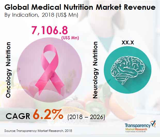 medical-nutrition-market.jpg
