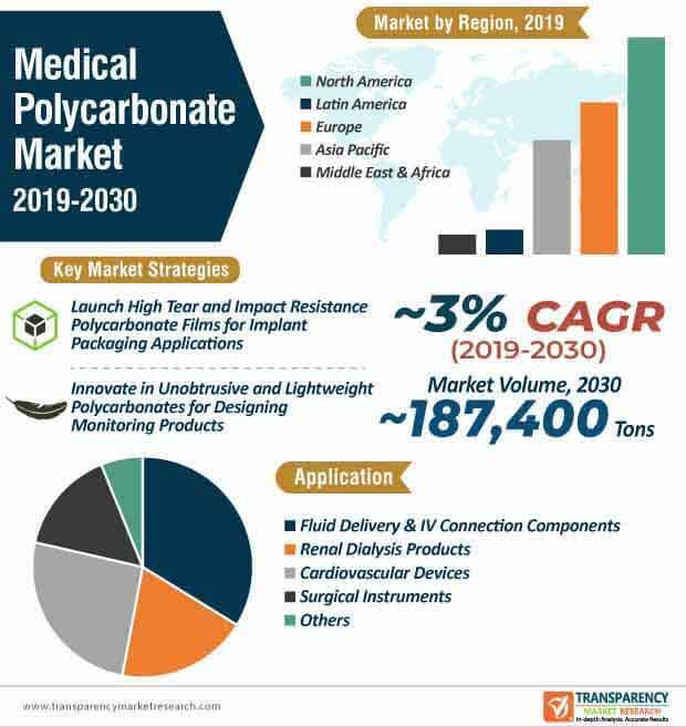 medical polycarbonate market. infographic