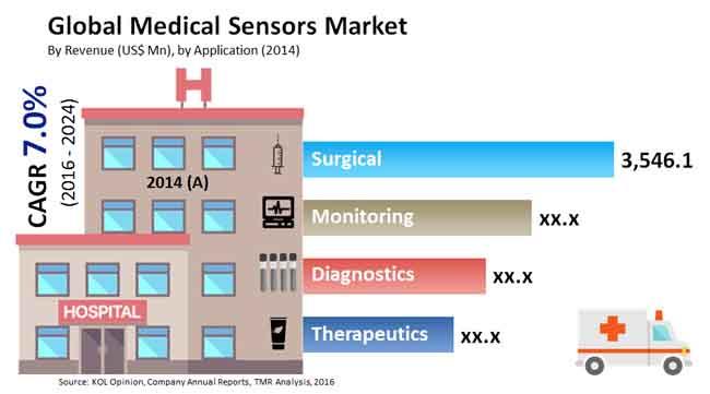 medical-sensors-market