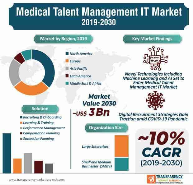 Medical Talent Management IT  Market Insights, Trends & Growth Outlook