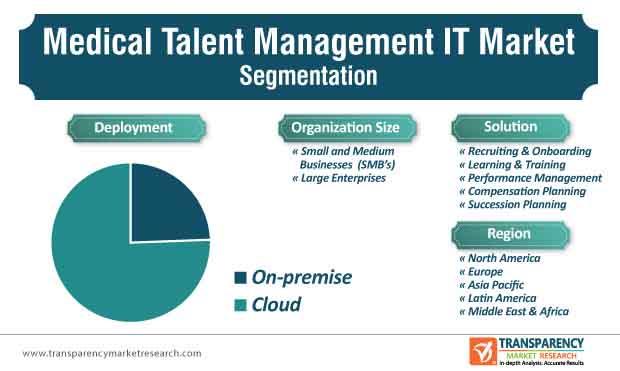 medical talent management it market segmentation
