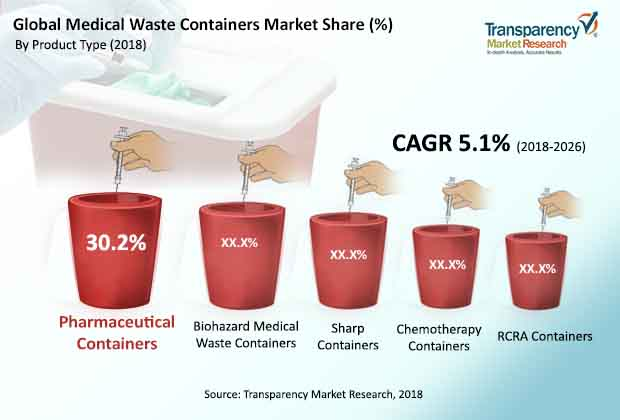 Medical Waste Containers  Market Insights, Trends & Growth Outlook