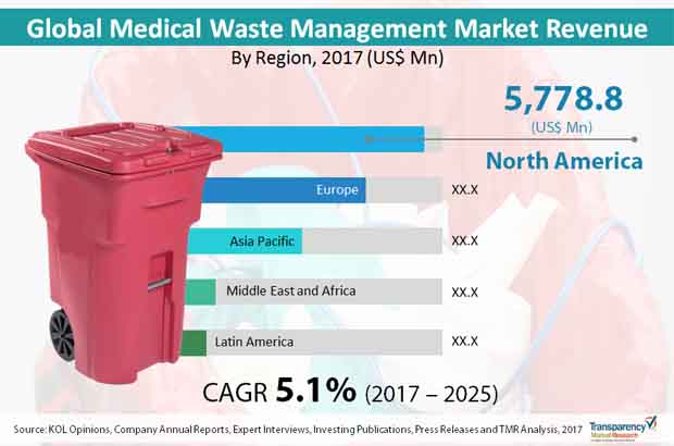 medical waste management market