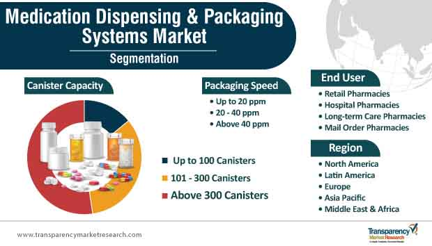 medication dispensing packaging systems market segmentation