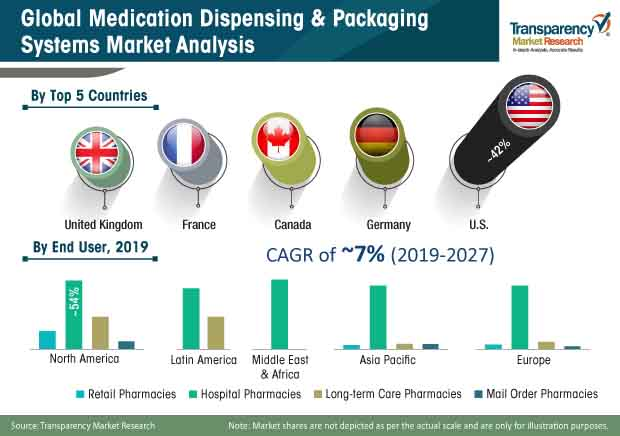 medication dispensing packaging systems market share