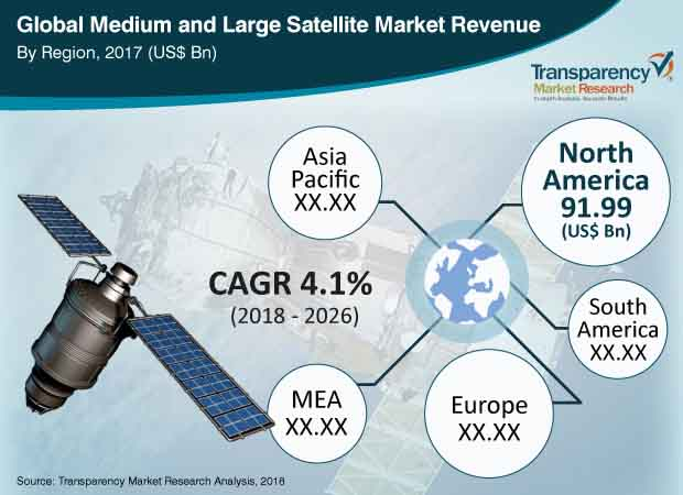 medium and  large  satellite  market