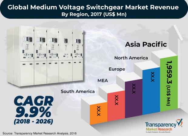 Medium-voltage Switchgear  Market Insights, Trends & Growth Outlook