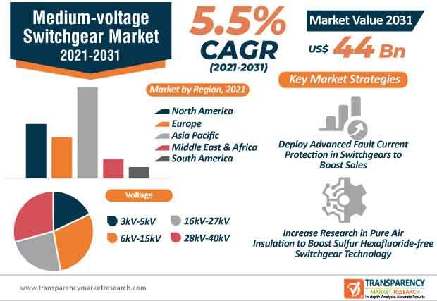 medium voltage switchgear market infographic