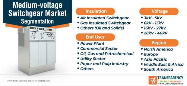 medium voltage switchgear market segmentation