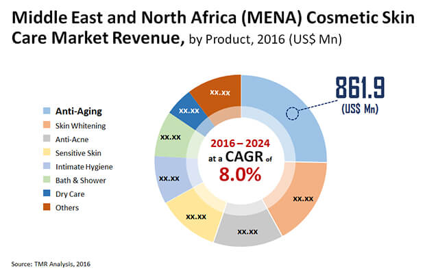mena cosmetic skin care market