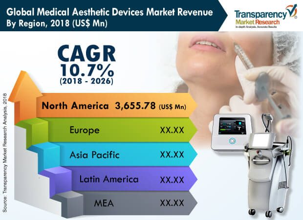 mena medical aesthetic devices industry