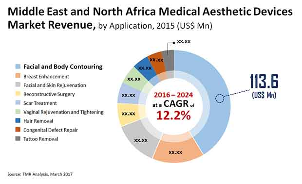 mena medical aesthetic devices market