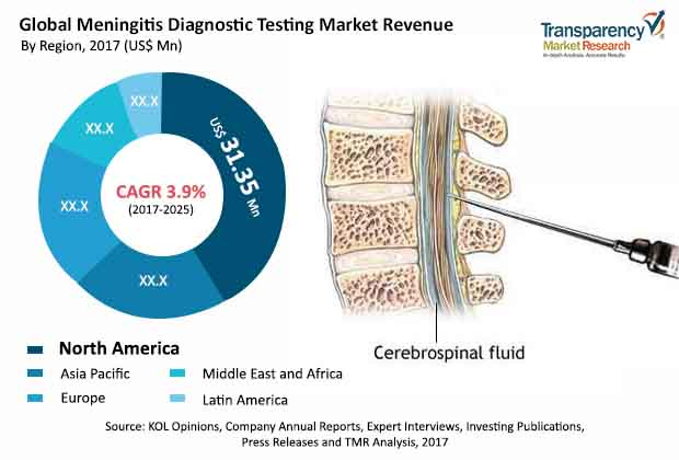 Meningitis Diagnostic Testing  Market Insights, Trends & Growth Outlook
