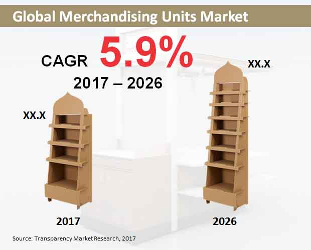 Merchandising Units  Market Insights, Trends & Growth Outlook
