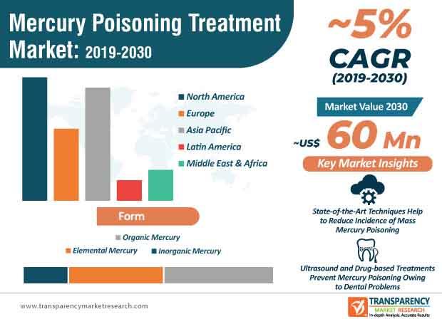 mercury poisoning treatment market infographic