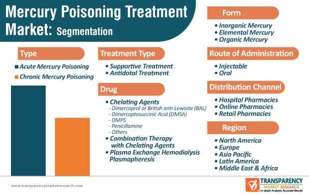 mercury poisoning treatment market segmentation
