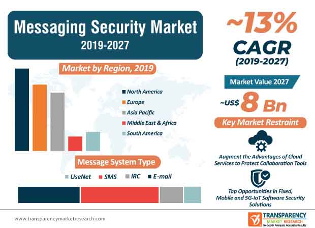messaging security market infographics