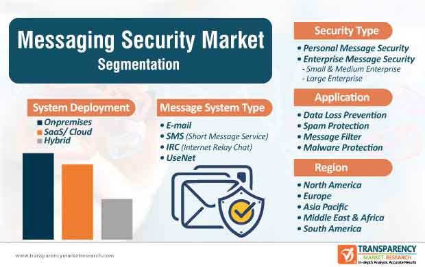 messaging security market segmentation