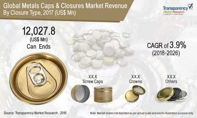 BPA-Free Cans  Market