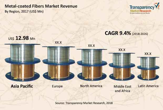metal-coated-fiber-market.jpg