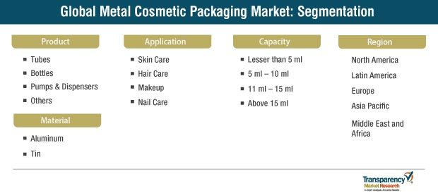 metal cosmetic packaging market segmentation