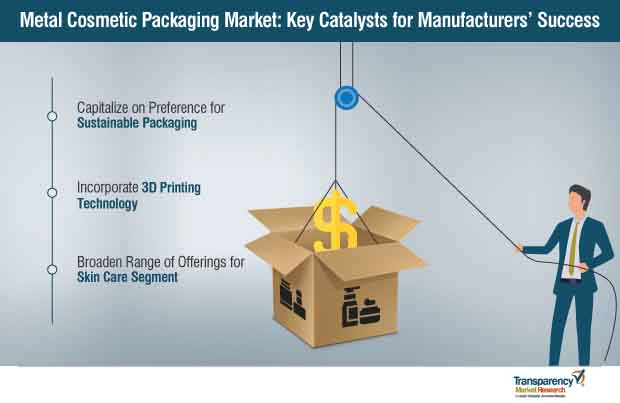 metal cosmetic packaging market strategy