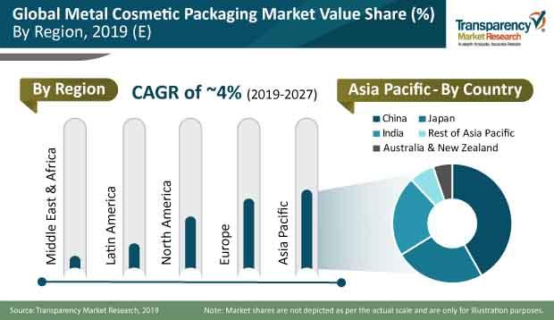 metal cosmetic packaging market