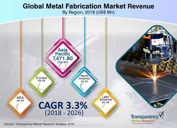 Metal Fabrication  Market Insights, Trends & Growth Outlook
