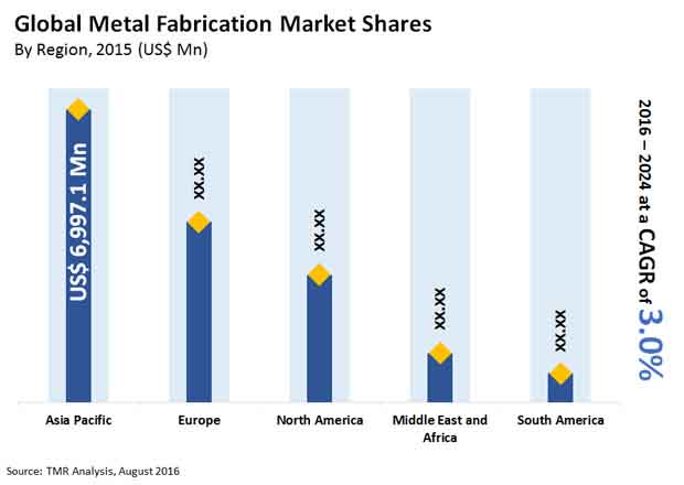 metal-fabrication-market