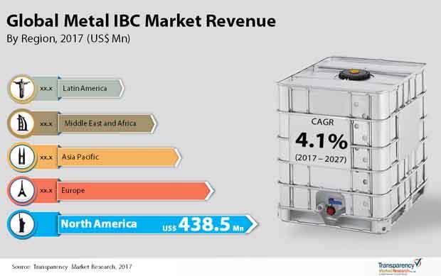metal ibc market