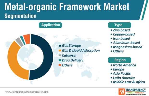 metal organic framework market segmentation