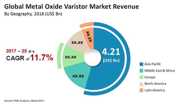 metal oxide varistor market