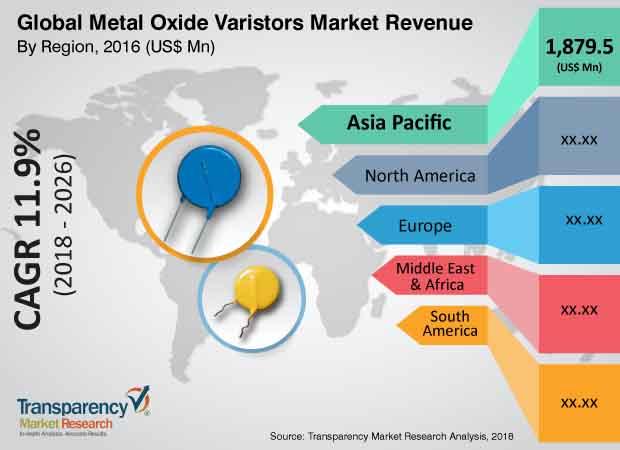 metal oxide varistors market