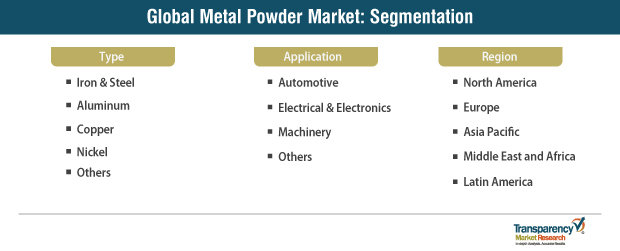 metal powder market segmentation