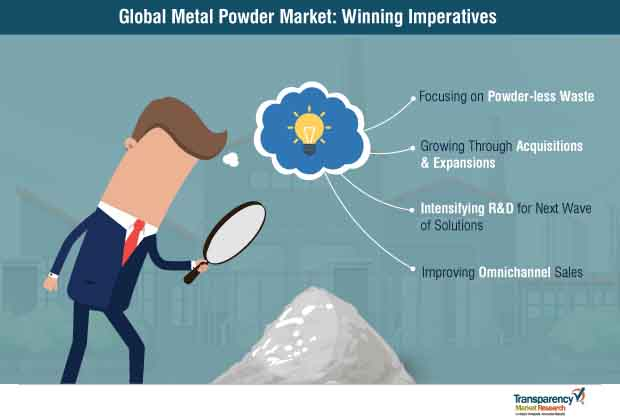 metal powder market winning imperatives