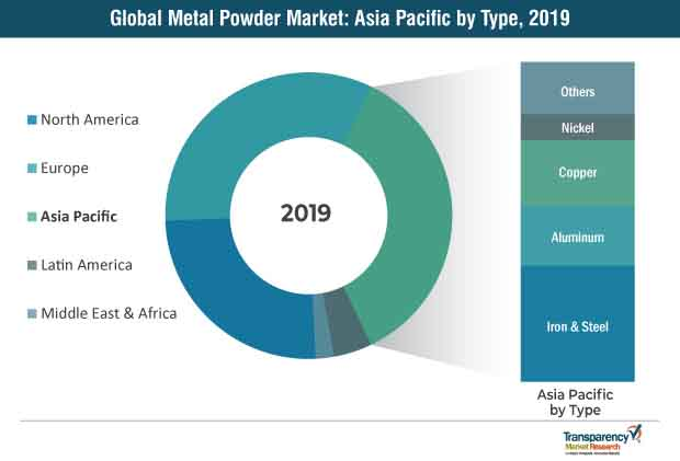 metal powder market