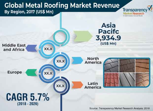 Metal Roofing  Market Insights, Trends & Growth Outlook