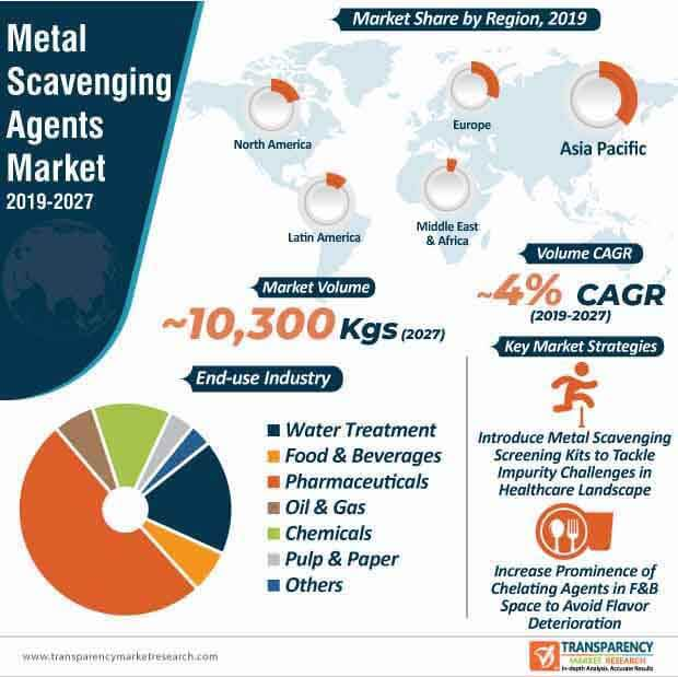 metal scavenging agents market infographic