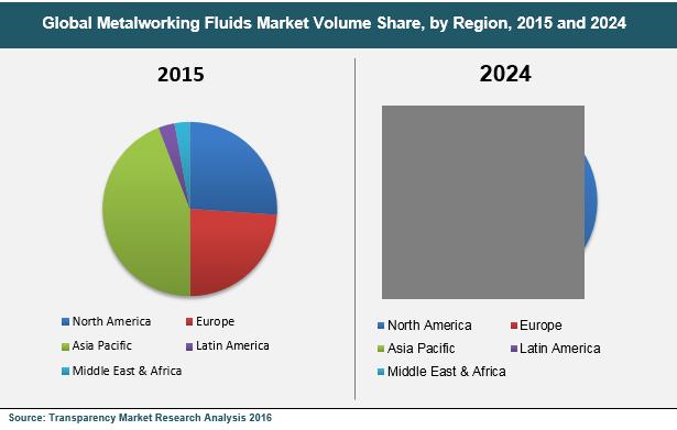 metalworking-fluids-market