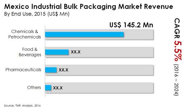 mexico industrial bulk packaging market