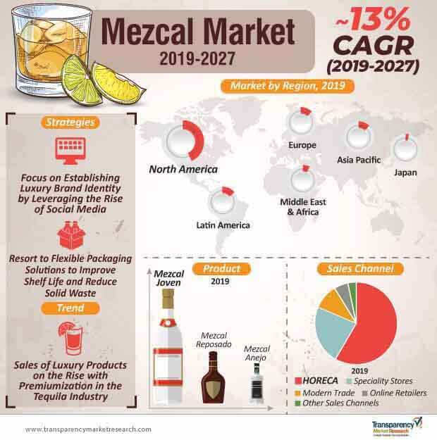 Mezcal  Market Insights, Trends & Growth Outlook