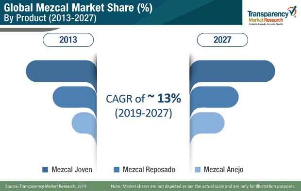mezcal market product