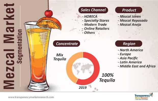 mezcal market segmentation