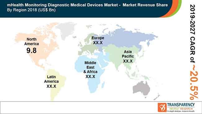 mHealth Monitoring Diagnostic Medical Devices  Market Insights, Trends & Growth Outlook