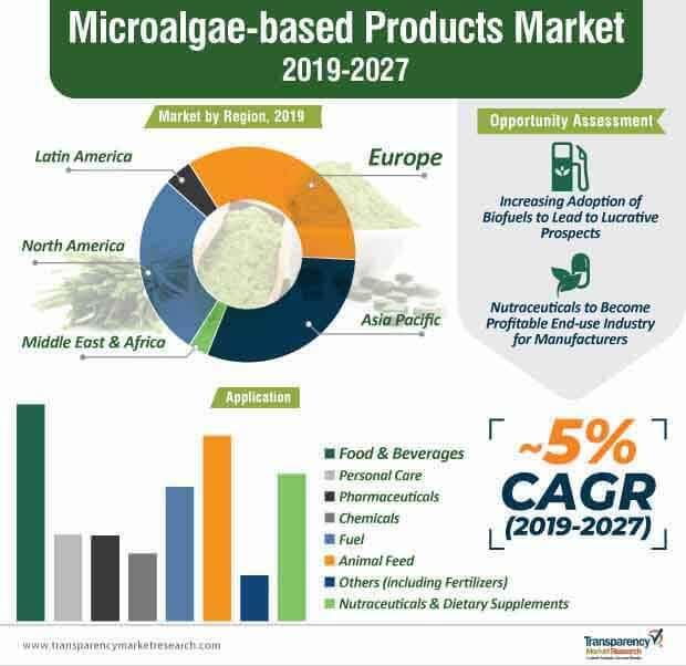 microalgae based products market infographic