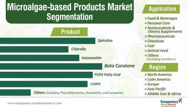 microalgae based products market segmentation