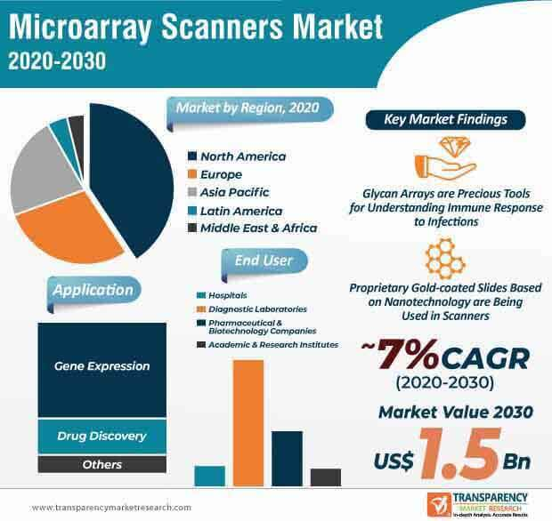 microarray scanners market infographic